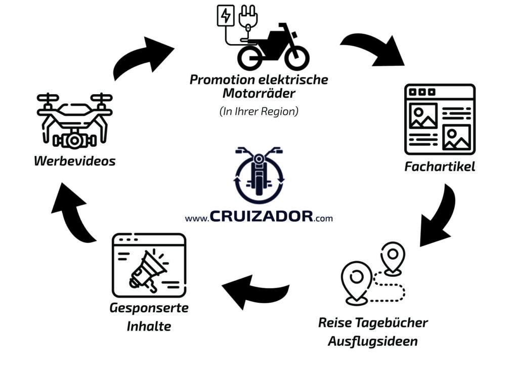 Cruizador Info Flyer Tourismus