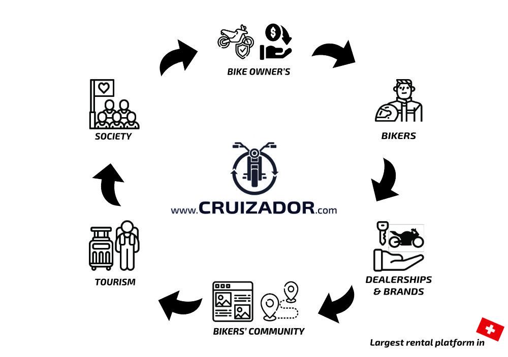 Cruizador Ecoystem