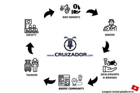 Cruizador Ecosystem