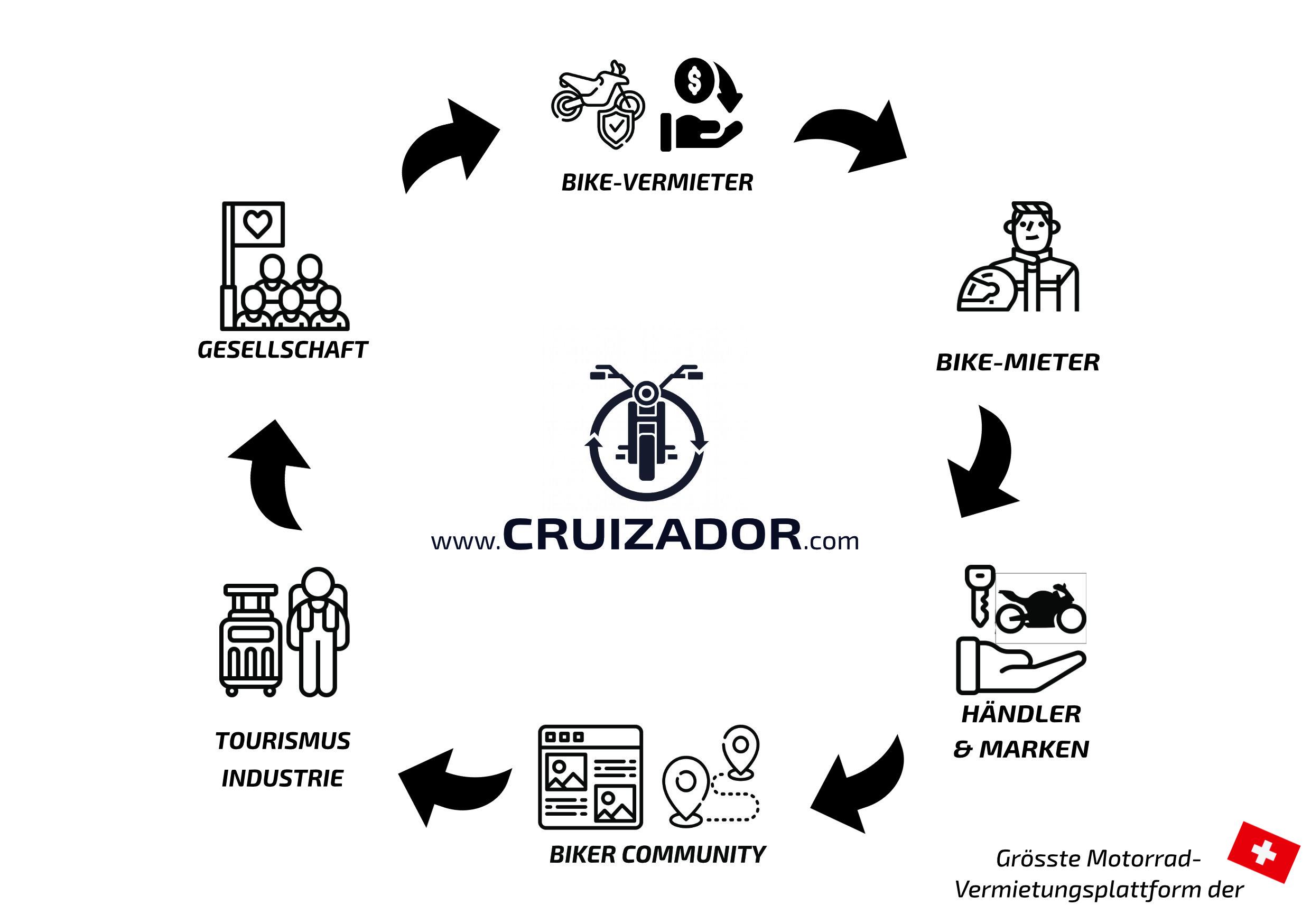 Cruizador_Ökosystem_zusammengefasst
