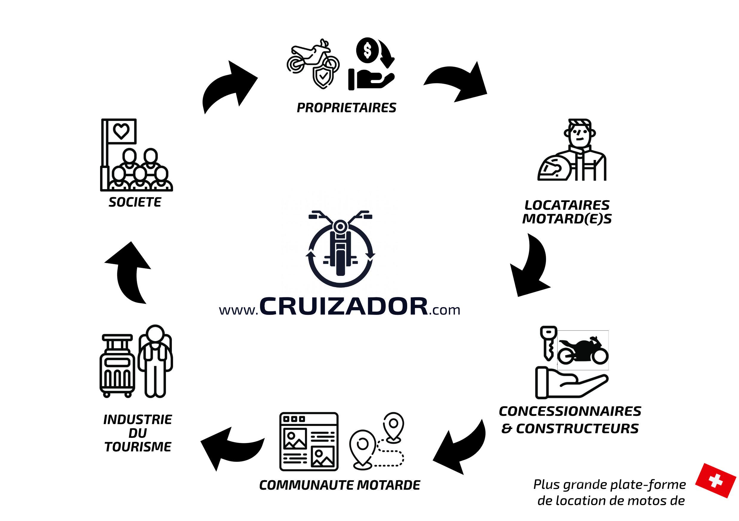 Cruizador_Ecosystème_FR